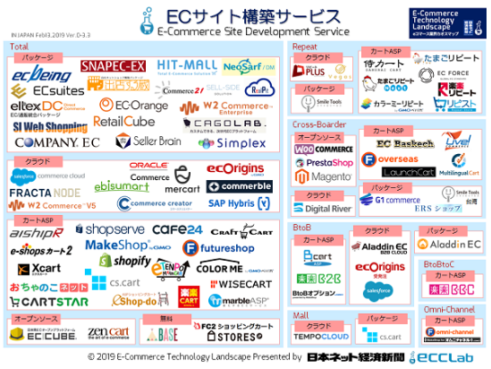 EC業界カオスマップ